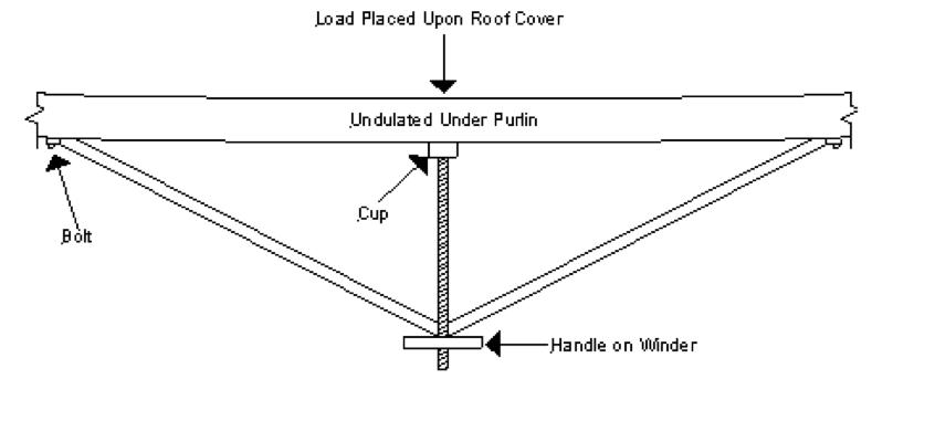 Roof Movement