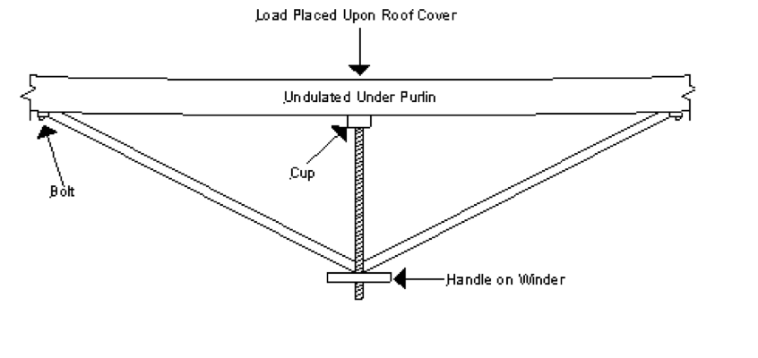 Roof Movement Undulation Of Under Purlins Cap It All