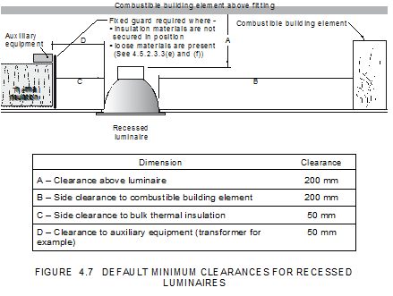 Insulation clearance requirements cap it all building inspections are there any alternatives to providing clearances around downlights and additional electrical items asfbconference2016 Images